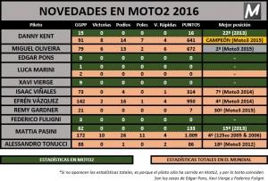 Novedades Moto2 2016