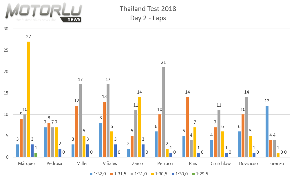 Los números no mienten. Test de Tailandia – Día 2