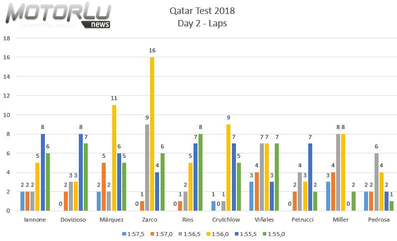 Los números no mienten. Test Catar – Día 2