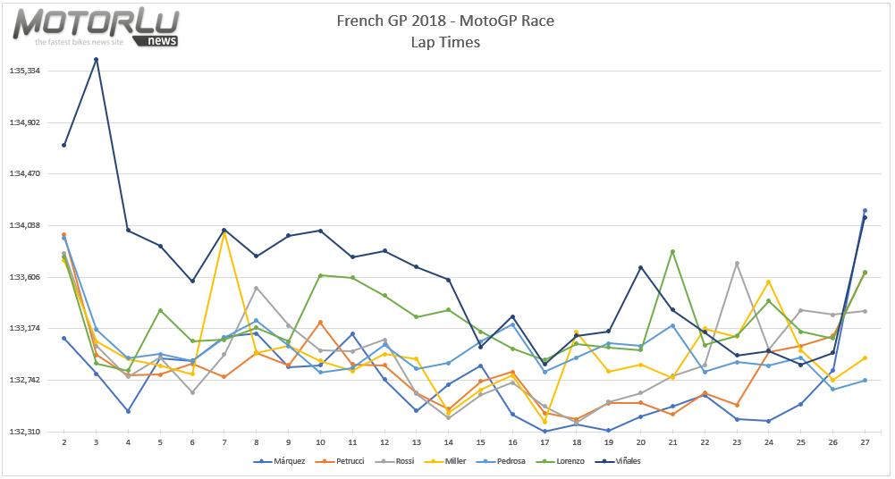 HJC Grand Prix de France. Duro trabajo de Márquez para llegar a la victoria