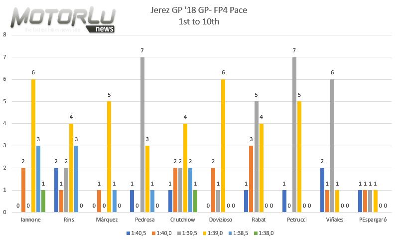 Gran Premio Red Bull de España. Análisis de ritmos: Zarco, condenado a irse hacia atrás, puede dar la victoria a Crutchlow