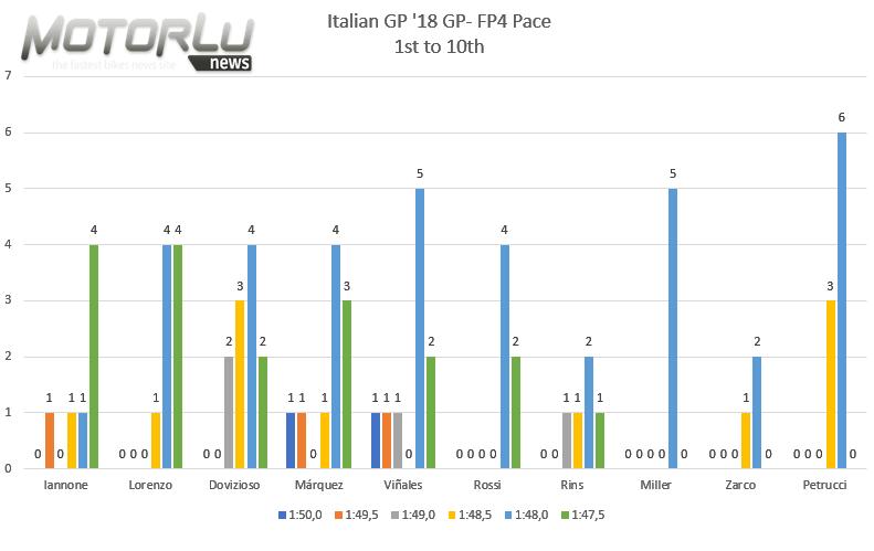 Gran Premio d'Italia. Análisis de ritmos del FP4, Jorge Lorenzo y Valentino Rossi ante su oportunidad