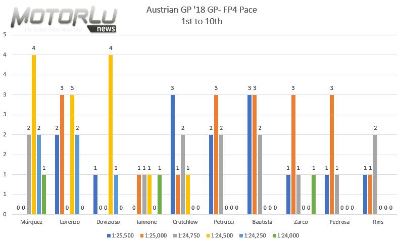 eyetime Motorrad Grand Prix von Österreich. Estamos cerca de repetir la carrera de 2017, con un Dovizioso un punto más fuerte