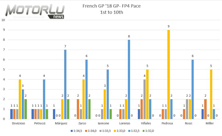 HJC Helmets Grand Prix de France. Análisis de ritmos: ¿Te acuerdas de Phillip Island 2015?