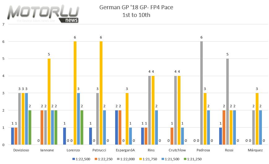Pramac Motorrad Grand Prix Deutschland. Nueva carrera en grupo, sin claro favorito