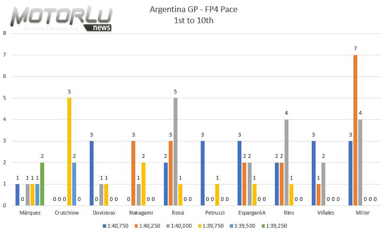 Gran Premio Motul de la República Argentina – Análisis FP4 – Marc Márquez contra su pasado.