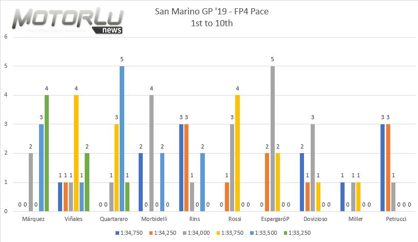GP Octo di San Marino e della Riviera di Rimini – Análisis FP4- Fabio Quartararo y Maverick Viñales esperan a Marc Márquez